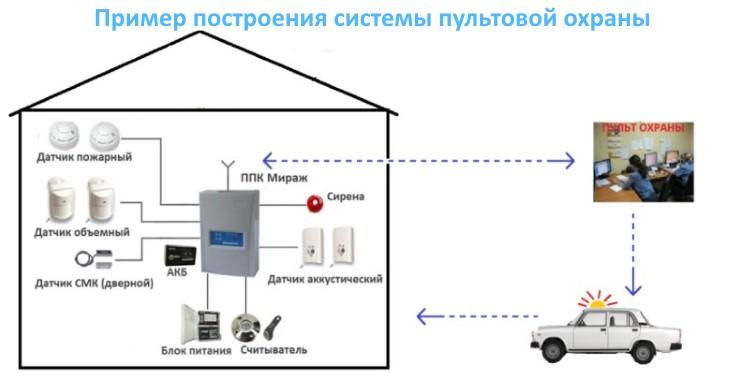 Схема построения пультовой охраны
