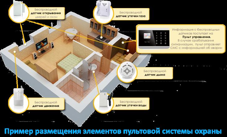 Пример размещения элементов пультовой системы охраны