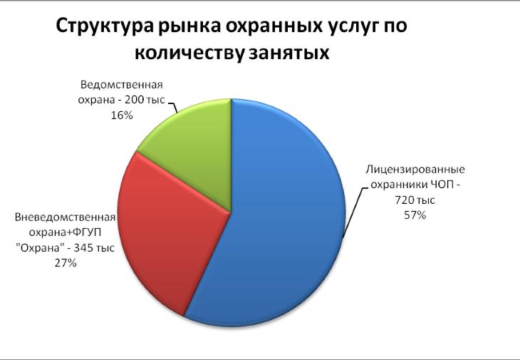 Численность ЧОП