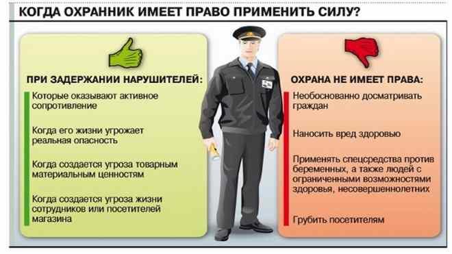 Права и обязанности охранников