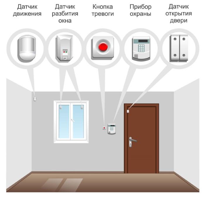 Типовой набор охранных зон в квартире