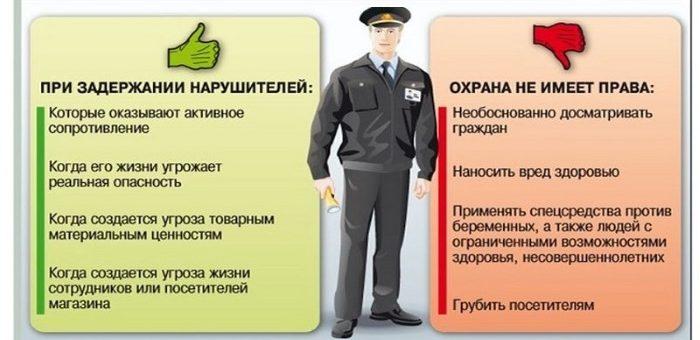 Базовая инструкция сотрудника охраны ЧОП
