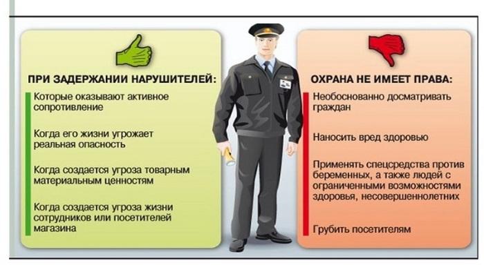 Инструкция охранника ЧОП