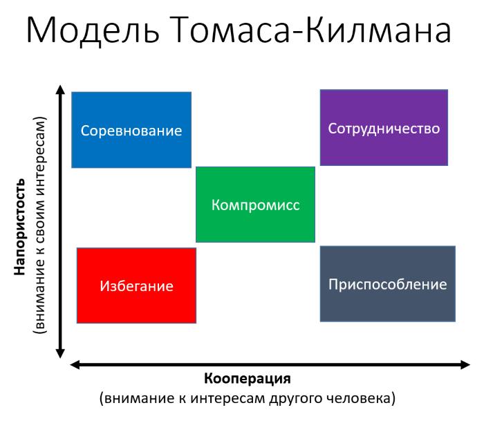 Стратегии поведения в конфликтной ситуации
