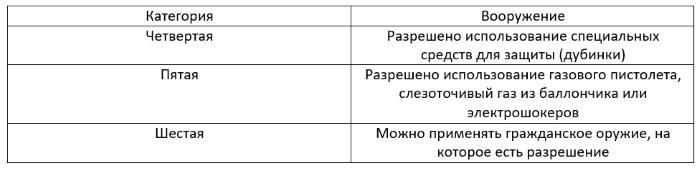 Ступени лицензирования