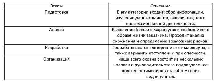 Рабочий процесс телохранителя