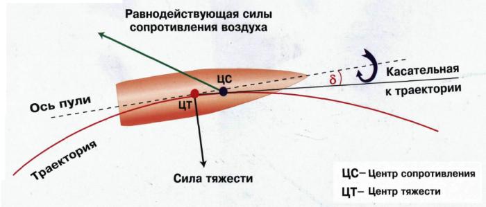 Траектория полета пули