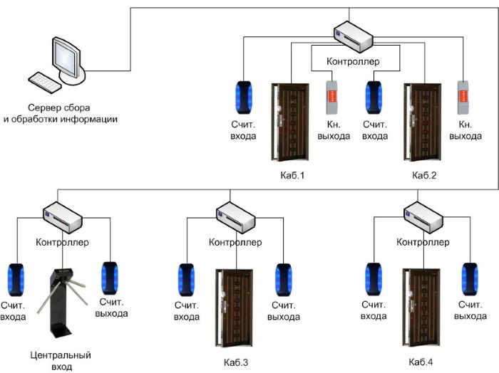 Пример реализации сетевой СКУД
