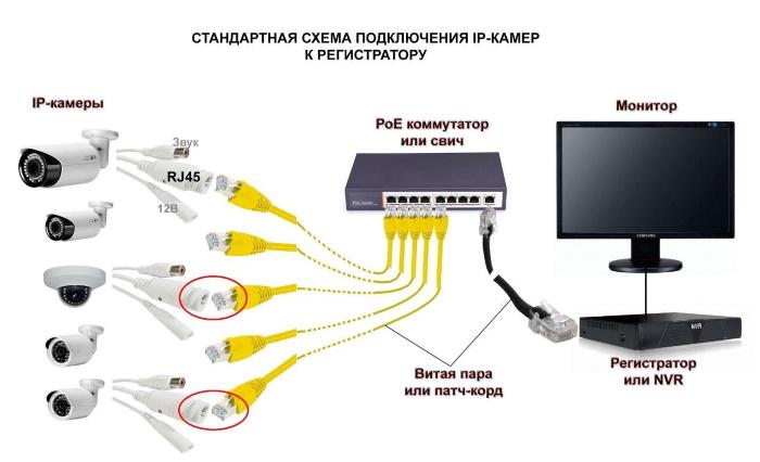 Пример схемы подключения цифровых камер